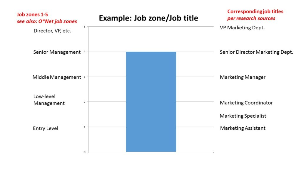 Career Path Planning example job zones job title