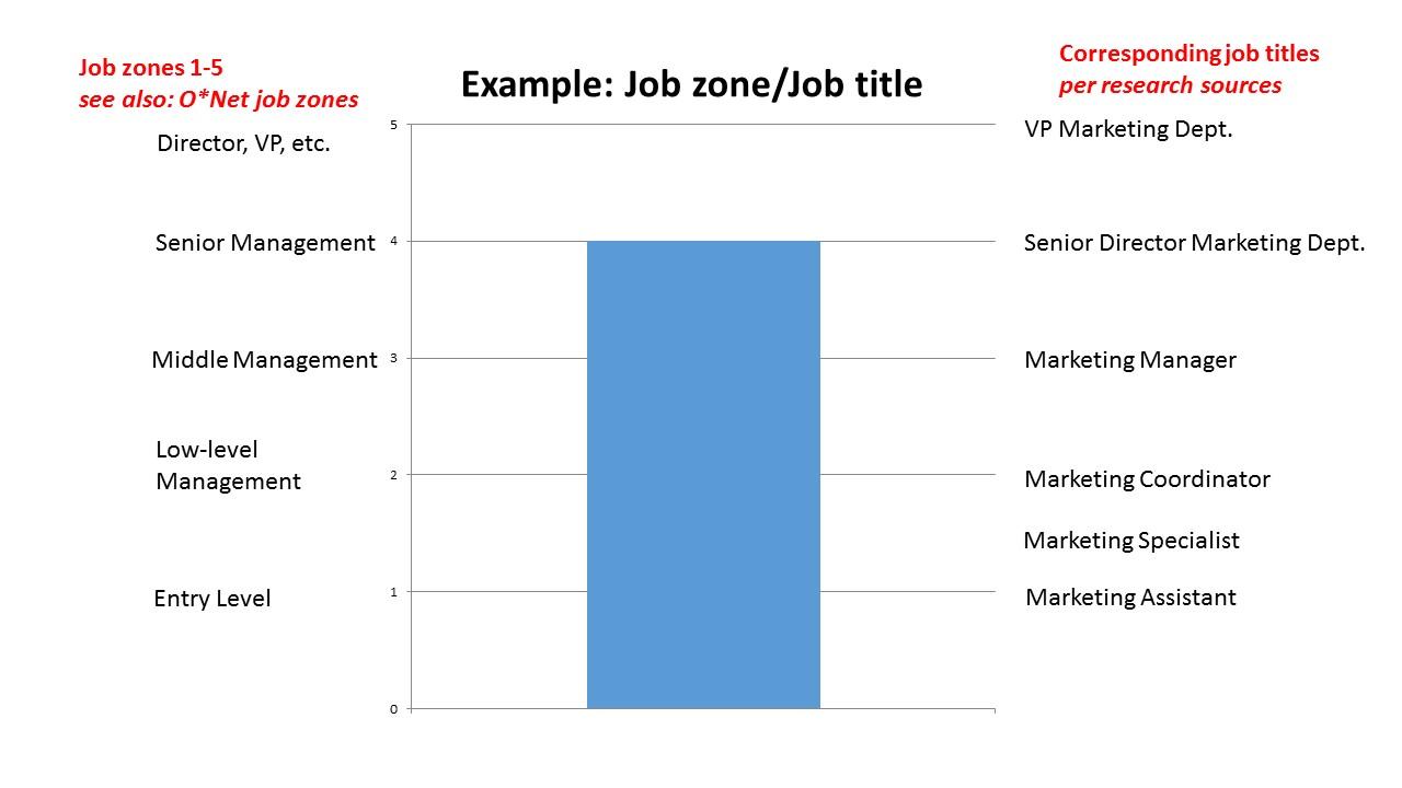 career path planning example job zones job title crossroads career path planning example job zones job title