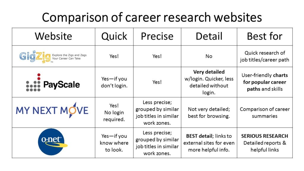 Career Path Planning Comparison of career research websites
