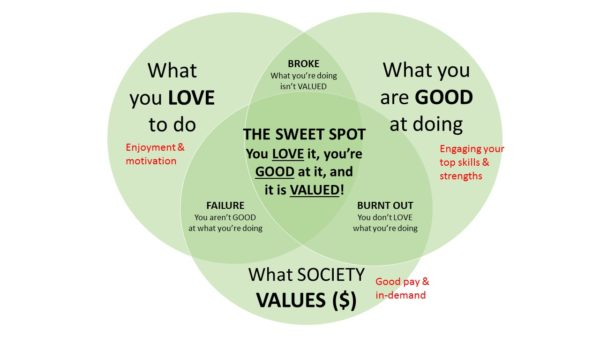 "Finding the ""Sweet Spot"" in Your Career"